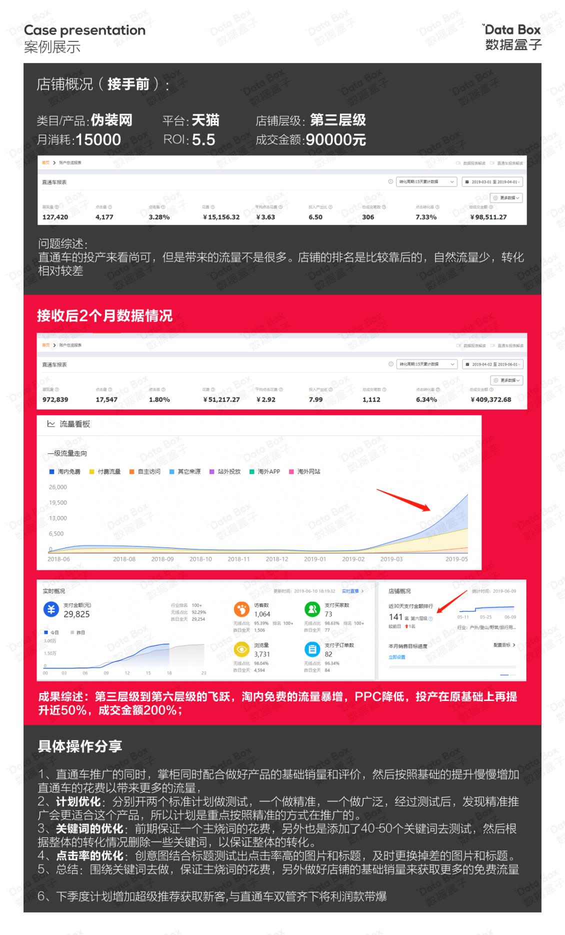 淘寶美工閃電偽裝網產品,2個月從9萬到20 萬作品